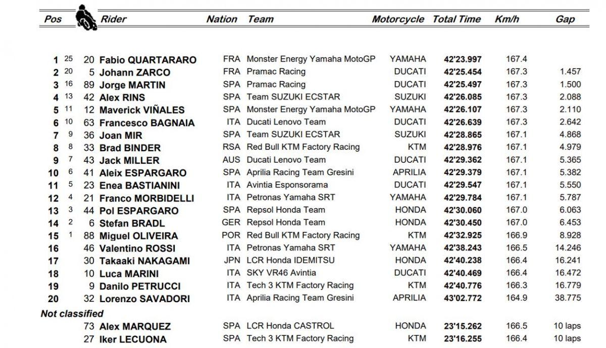 clasificacion carrera motogp dohaSin título 1
