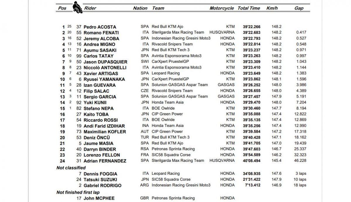 clasificacion carrera moto3 jerez