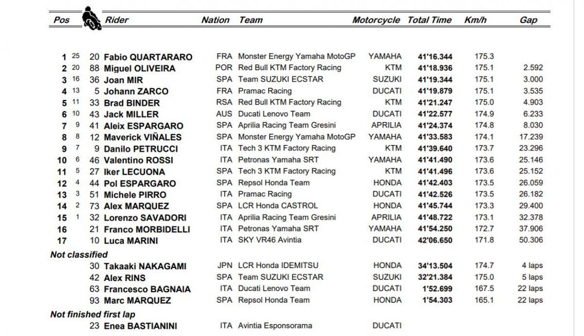 clasificacion carrera motogp italia
