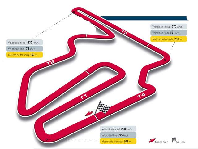 Gran Premio de Japón, circuito de Motegi
