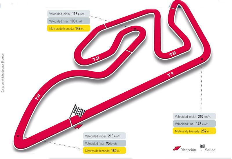 Gran Premio de Valencia, circuito Ricardo Tormo