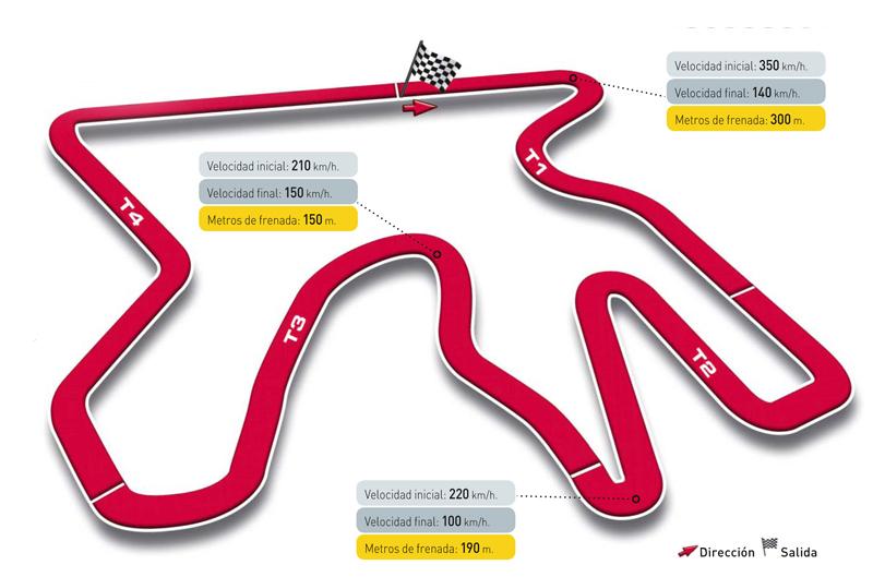 Gran Premio de Qatar, circuito de Losail