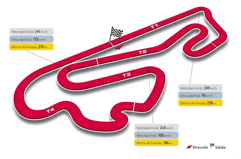 Gran Premio de Portugal. Circuito de Estoril