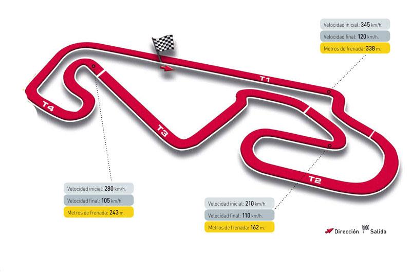Gran Premio de Cataluña. Circuito de Montmeló