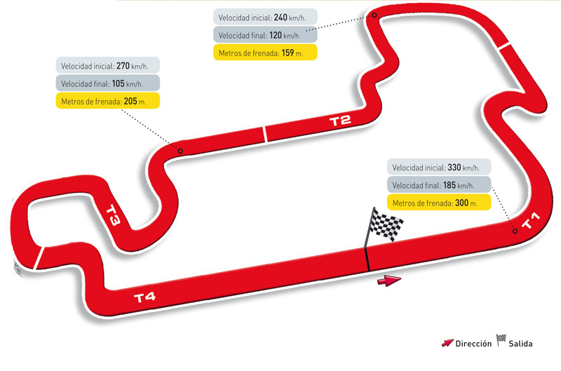 Gran Premio de Indianápolis. Circuito y horarios