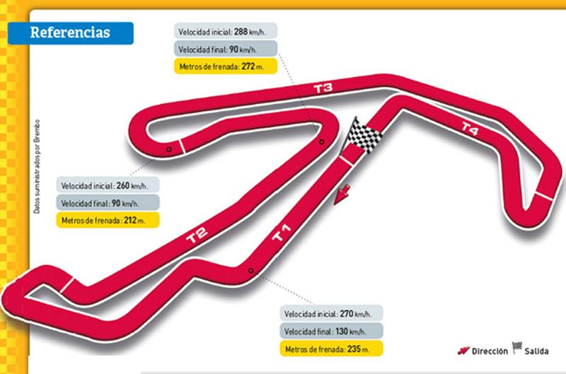 Gran Premio de San Marino. Circuito de Misano