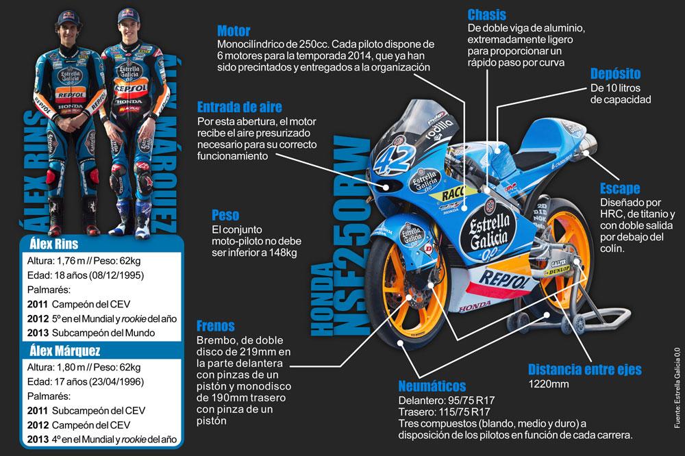 Así son las Honda de Alex Rins y Alex Márquez
