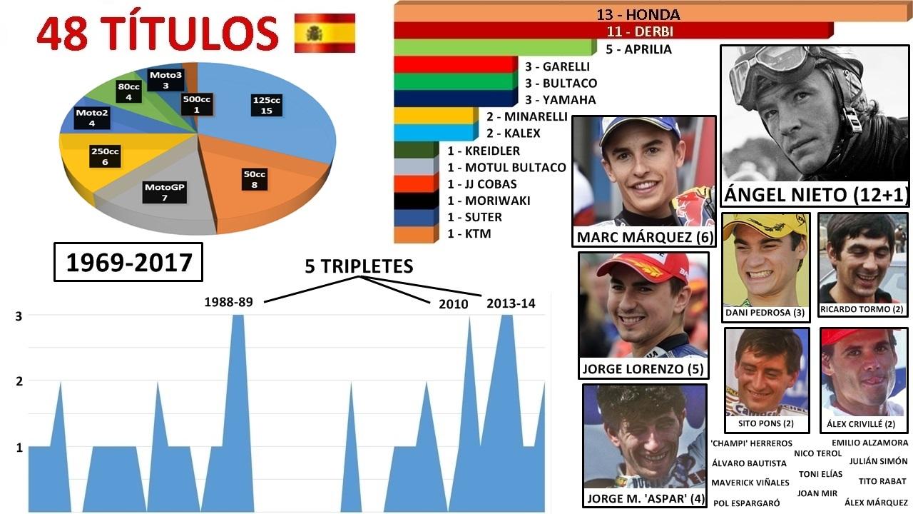 Marc Márquez logra el 48º título de España y se queda solo tras Ángel Nieto