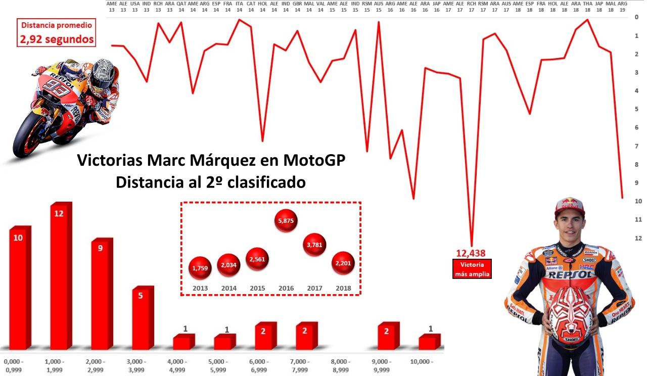 Las victorias de Marc Márquez con una mano