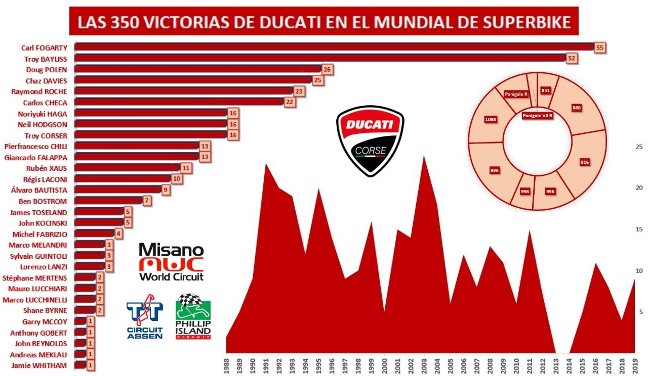 Las 350 victorias de Ducati en Superbike: pilotos, motos, años, países y circuitos