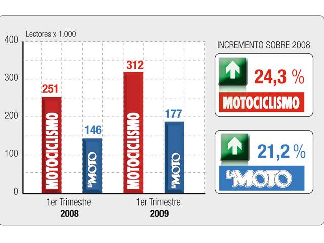 MOTOCICLISMO, la revista semanal del motor más leída