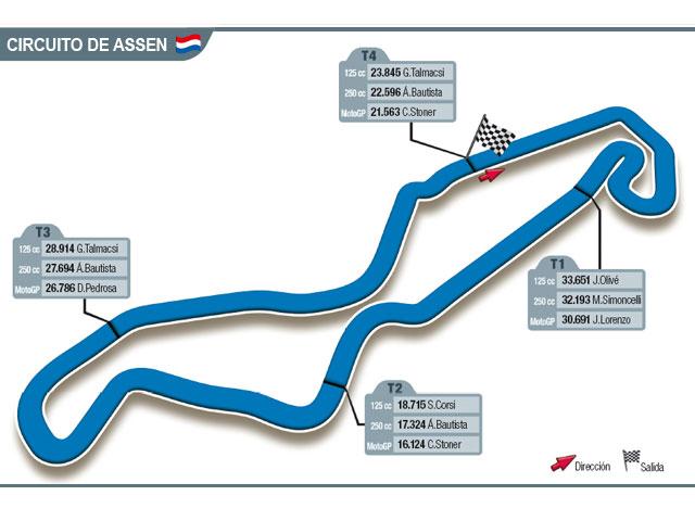 Assen, La Catedral del Mundial de MotoGP