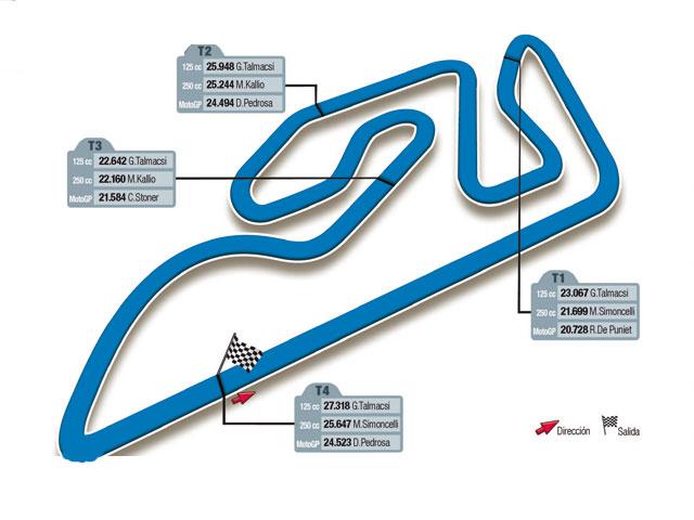 GP de Valencia. El Circuito de Ricardo Tormo