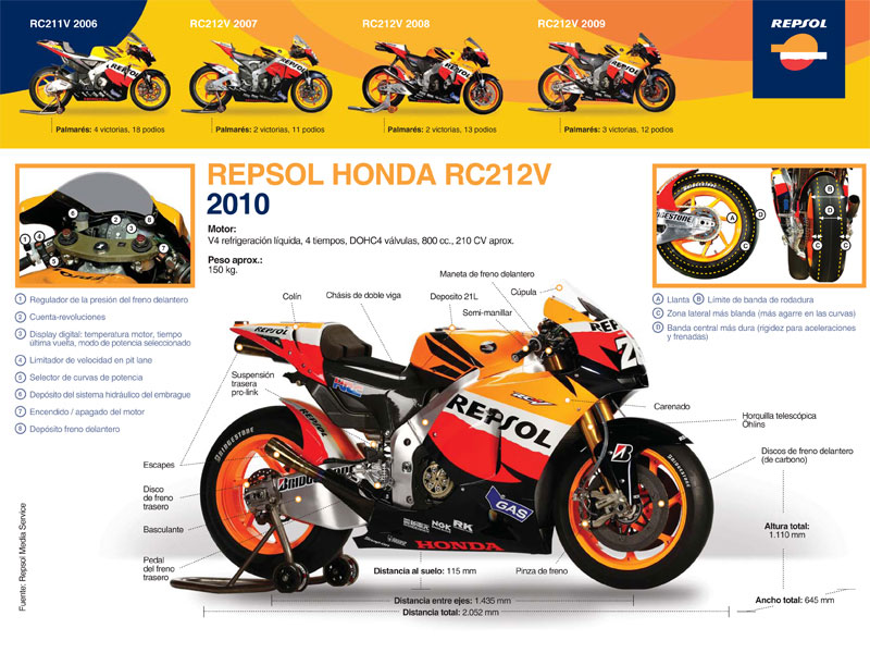 La Honda Repsol de Dani Pedrosa
