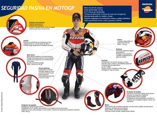 Las Protecciones De Dani Pedrosa Motogp Motociclismo Es
