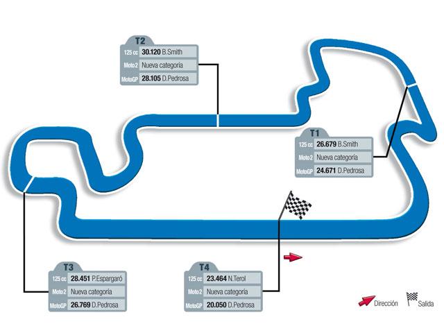 Gran Premio de Indianápolis, circuito y horarios
