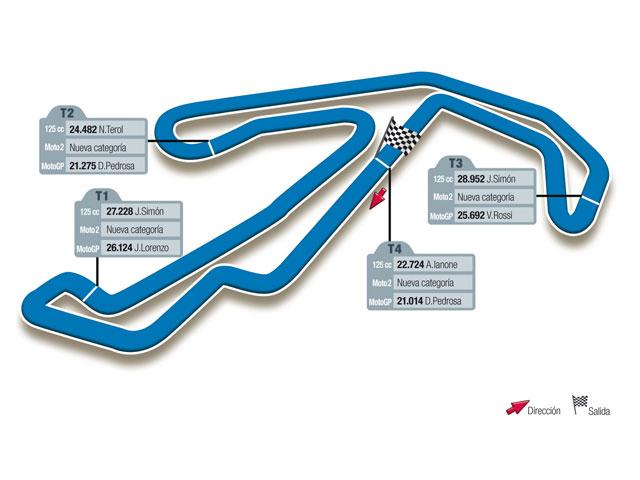 Gran Premio de San Marino, circuito de Misano