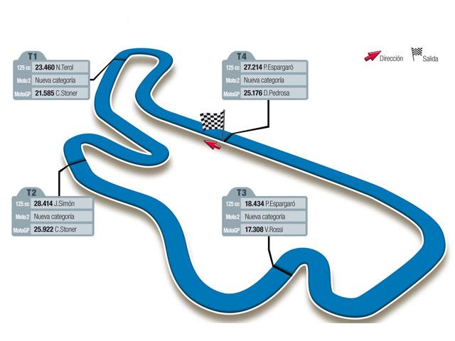 Gran Premio de Australia, circuito de Phillip Island