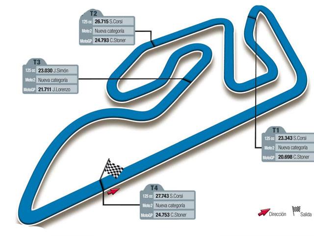 Gran Premio Comunidad de Valencia, circuito de Ricardo Tormo