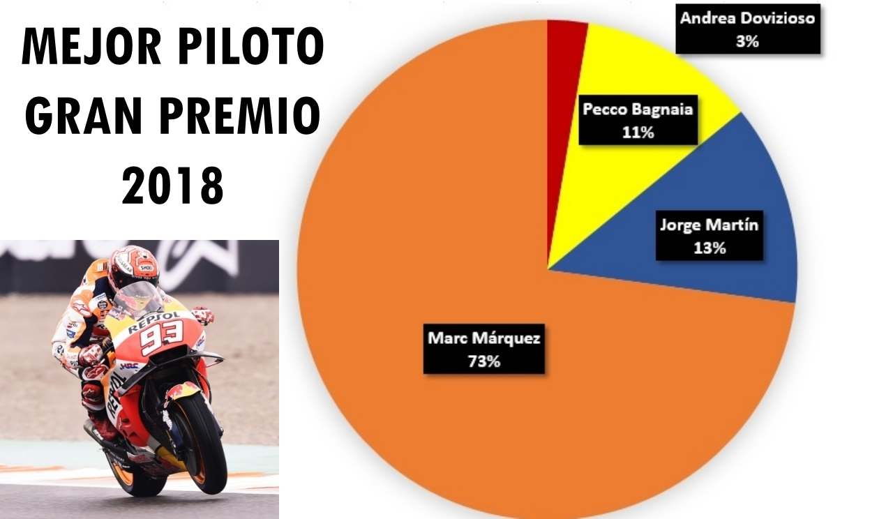 Mejores pilotos 2018