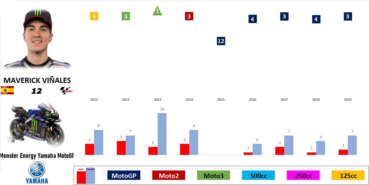 MotoGP 2019 - Evolución de los pilotos por temporada en el Mundial