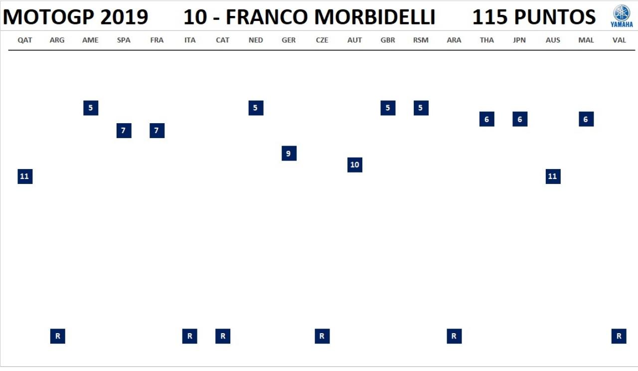 MotoGP 2019 - Resultados completos por piloto