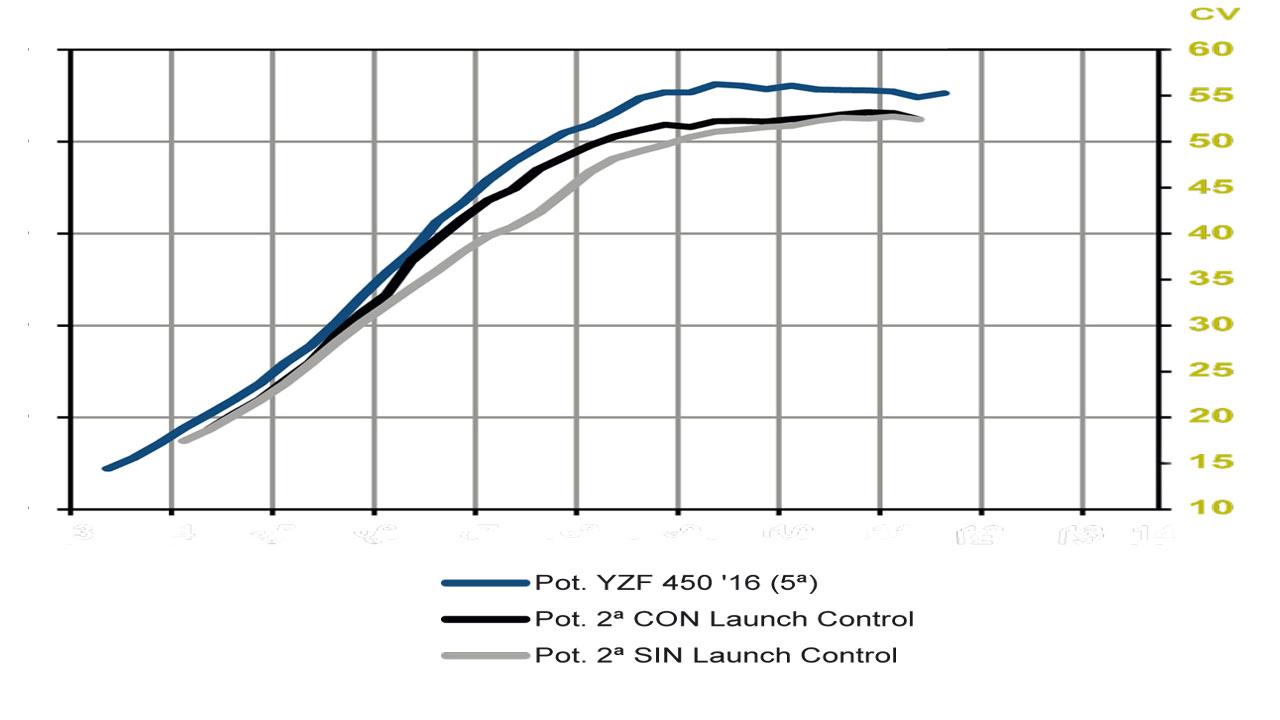 Galería fotos técnica control lanzamiento electrónico MX