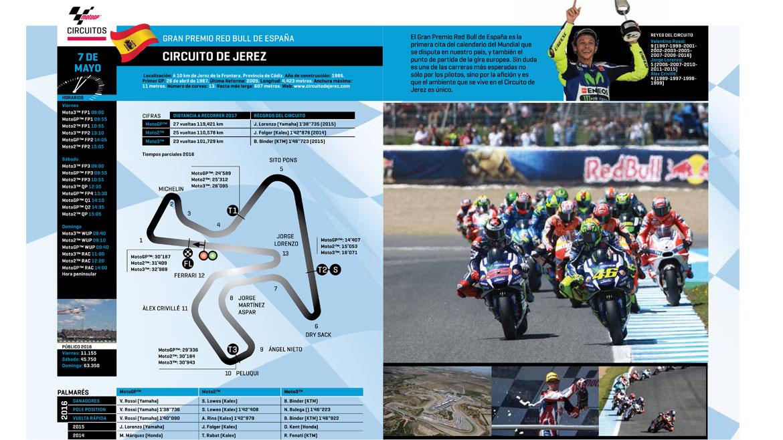 Guía MotoGP 2017