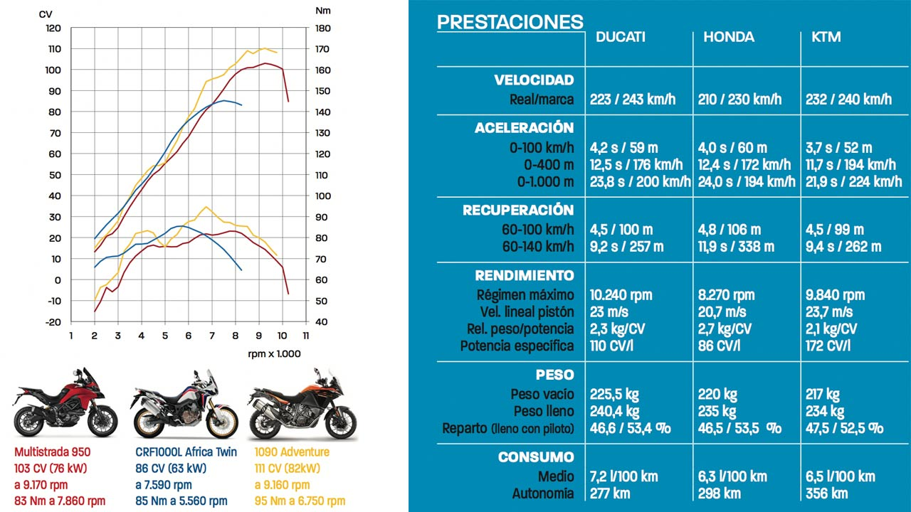 Comparativa Trail: Africa Twin vs MTS 950 vs 1090 Adv