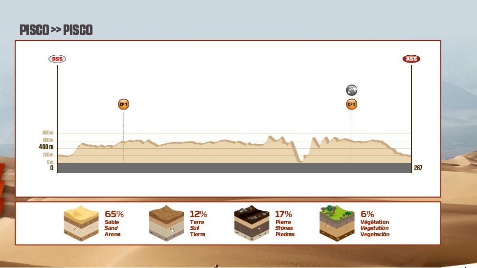 Etapas Dakar 2018