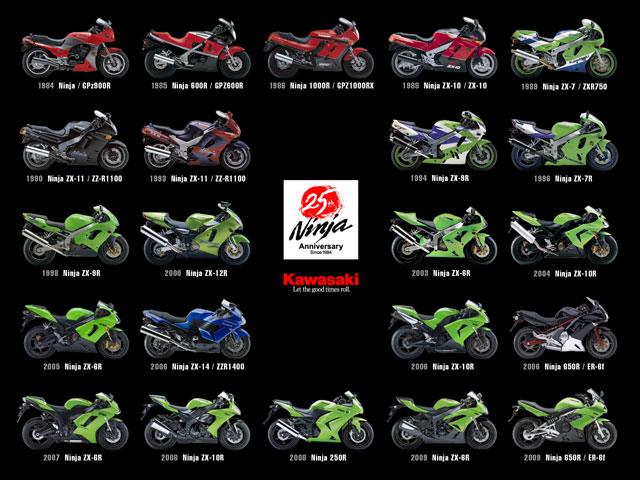 Kawasaki Ninja, 25 Aniversario