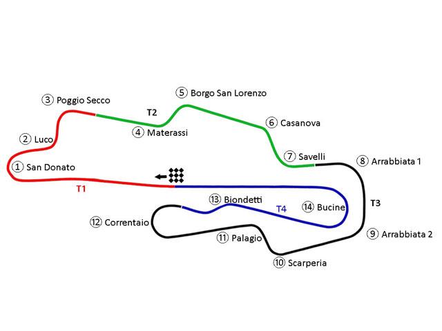 El circuito de Mugello detallado por Andrea Dovizioso