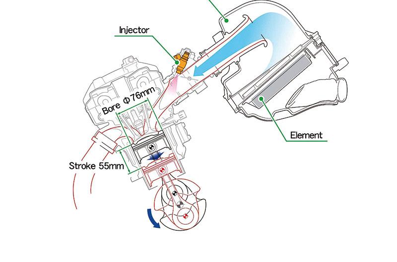 Tipos de conducción y motos